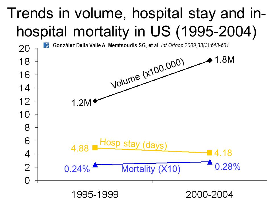 Trends in volume, hospital stay and in- hospital mortality in US (1995-2004) Volume (x100.000) Hosp stay (days) Mortality (X10)0.24% 0.28% 4.88 4.18 1.2M 1.8M González Della Valle A, Memtsoudis SG, et al.