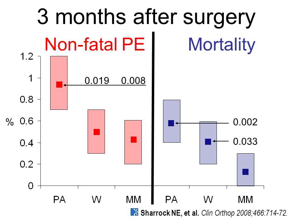 3 months after surgery Non-fatal PEMortality 0.0080.019 0.002 0.033 Sharrock NE, et al.