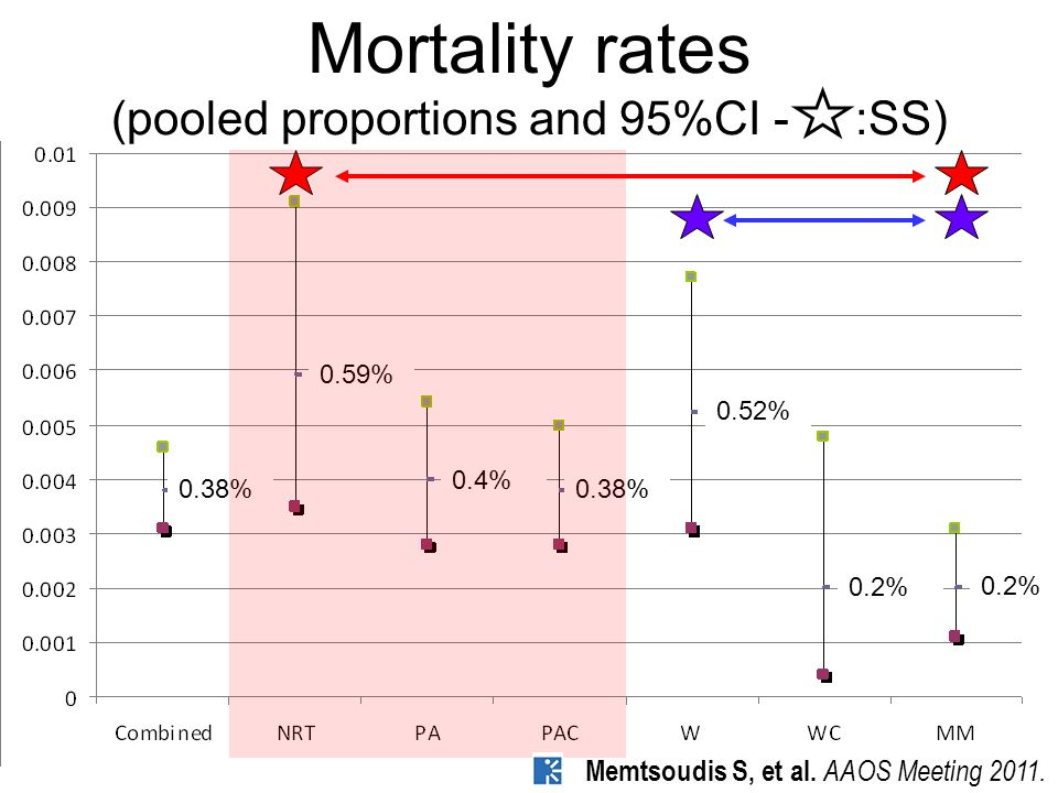 Mortality rates (pooled proportions and 95%CI - :SS) 0.38% 0.59% 0.4% 0.38% 0.52% 0.2% Memtsoudis S, et al.