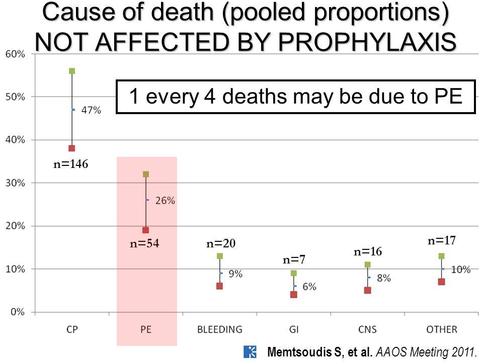 n=146 n=54n=20 n=7 n=16 n=17 Cause of death (pooled proportions) NOT AFFECTED BY PROPHYLAXIS 1 every 4 deaths may be due to PE Memtsoudis S, et al.