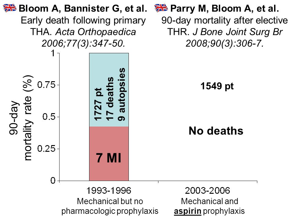 Bloom A, Bannister G, et al.Early death following primary THA.