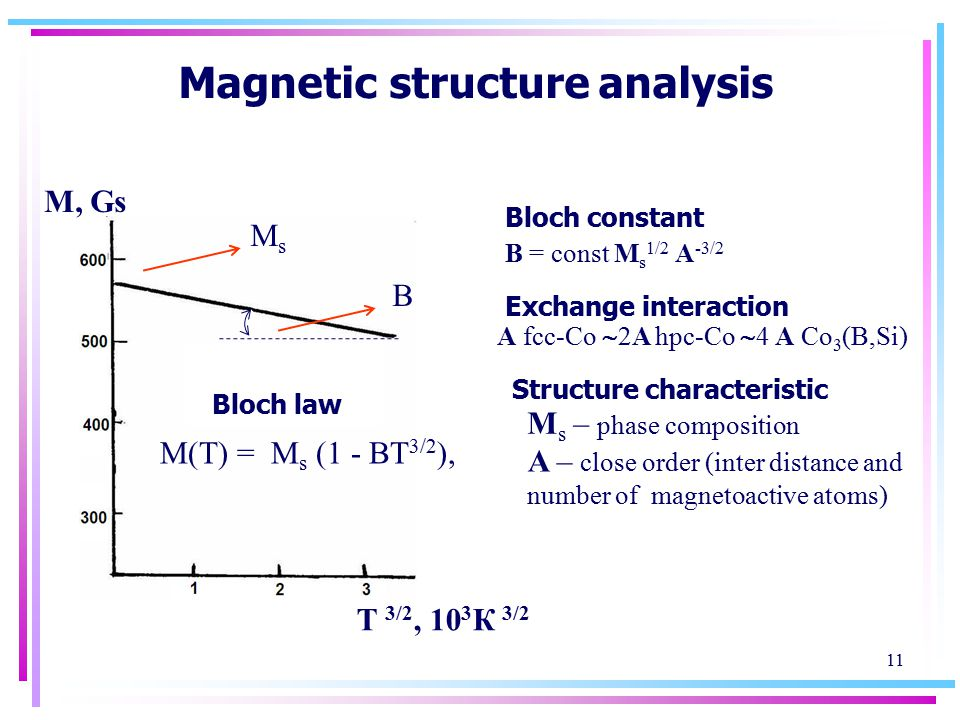 11 Magnetic structure analysis М(Т) = М s (1 - ВТ 3/2 ), Bloch law М s В B = const M s 1/2 A -3/2 Bloch constant Exchange interaction А fcc-Co  2A hpc-Со  4 А Со 3 (B,Si) Structure characteristic M s – phase composition A – close order (inter distance and number of magnetoactive atoms) М, Gs Т 3/2, 10 3 К 3/2