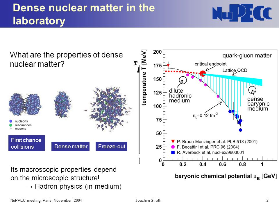 NuPPEC meeting, Paris, November 2004Joachim Stroth2 Dense nuclear matter in the laboratory What are the properties of dense nuclear matter? Dense matt