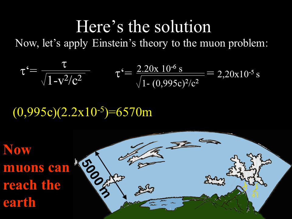 Here's the solution Now, let's apply Einstein's theory to the muon problem:  '= = 2,20x10 -5 s 1- (0,995c) 2 /c 2  x 10 -6 s (0,995c)(2.2x10 -5 )