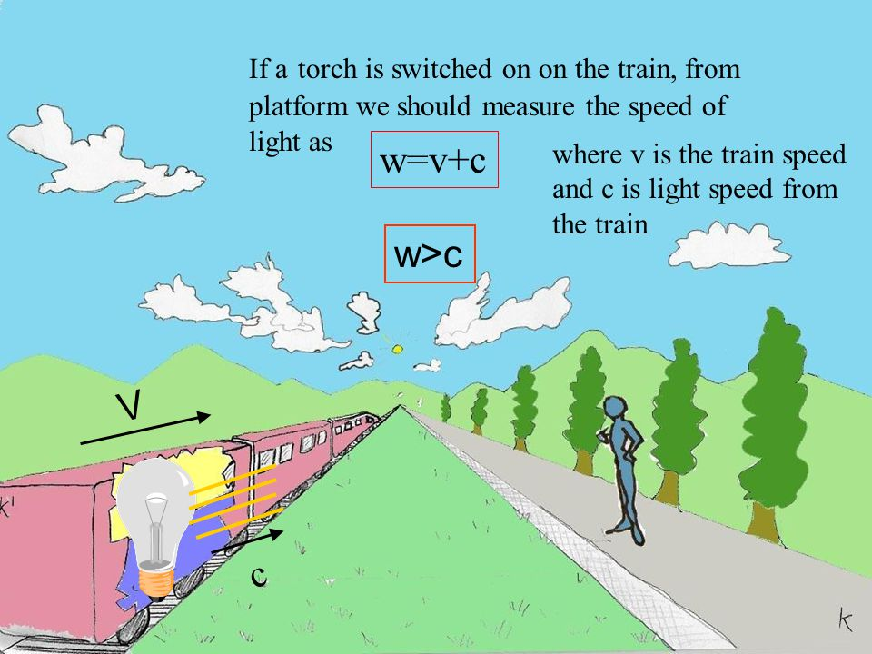 If a torch is switched on on the train, from platform we should measure the speed of light as w=v+c V where v is the train speed and c is light speed from the train c w>c