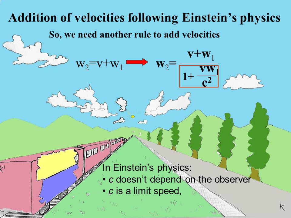 Addition of velocities following Einstein's physics w2=w2= v+w 1 1+ vw 1 c2c2 So, we need another rule to add velocities w 2 =v+w 1 In Einstein's physics: c c doesn't depend on the observer c is a limit speed,