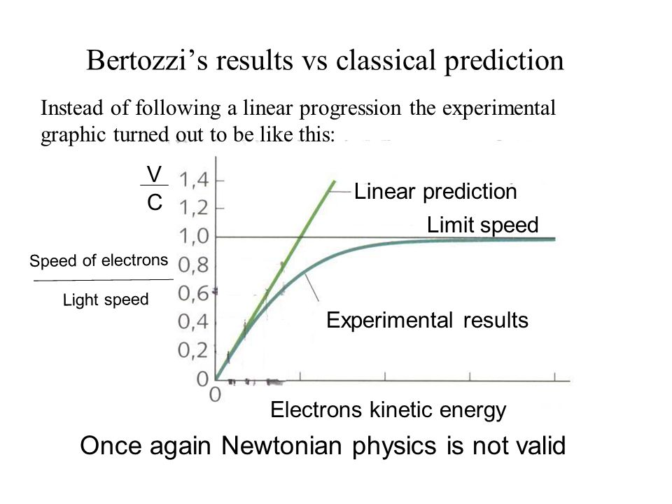 Bertozzi's results vs classical prediction Instead of following a linear progression the experimental graphic turned out to be like this: Once again Newtonian physics is not valid Linear prediction Experimental results Limit speed V C Electrons kinetic energy Speed of electrons Light speed