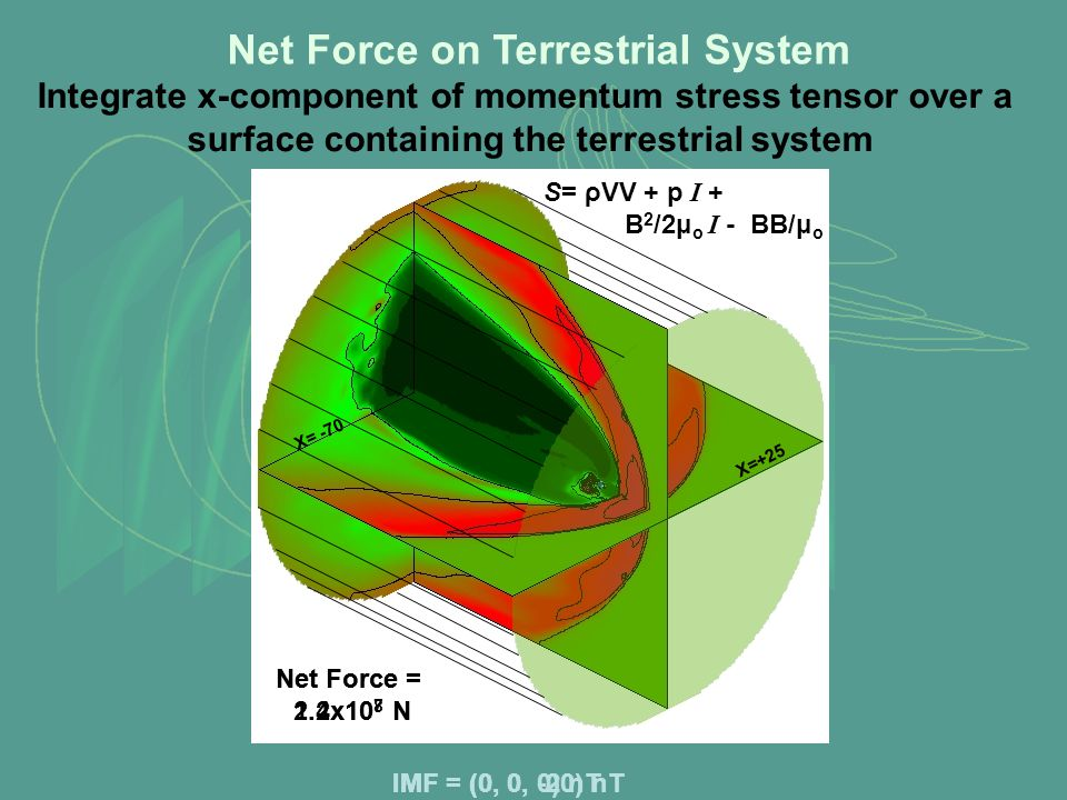 X=+25 X= -70 S= ρVV + p I + B 2 /2μ o I - BB/μ o Net Force on Terrestrial System Integrate x-component of momentum stress tensor over a surface containing the terrestrial system Net Force = 1.2x10 8 N IMF = (0, 0, -20) nT Net Force = 2.4x10 7 N IMF = (0, 0, 0) nT