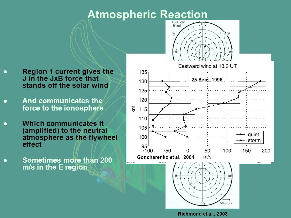 Atmospheric Reaction ●Region 1 current gives the J in the JxB force that stands off the solar wind ●And communicates the force to the ionosphere ●Which communicates it (amplified) to the neutral atmosphere as the flywheel effect ●Sometimes more than 200 m/s in the E region Bow Shock Streamlines Region 1 Current Reconnection Current Ram Pressure Cusp Richmond et al., 2003 Goncharenko et al., 2004 25 Sept.
