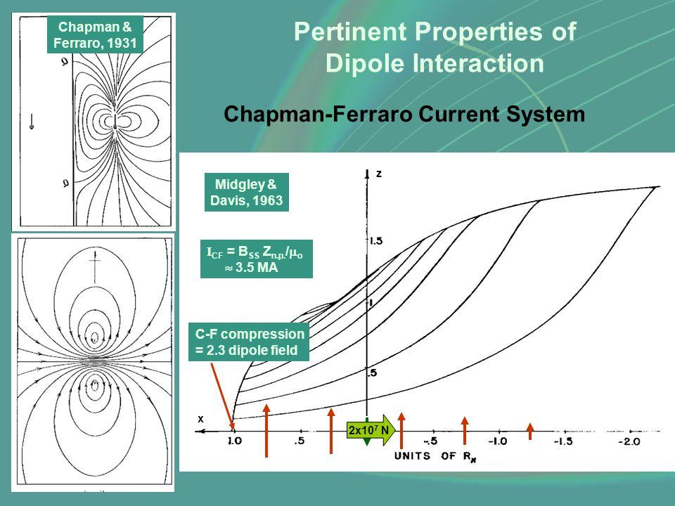 Midgley & Davis, 1963 x z Chapman & Ferraro, 1931 Chapman-Ferraro Current System I CF = B SS Z n.p. /  o  3.5 MA Pertinent Properties of Dipole Inte