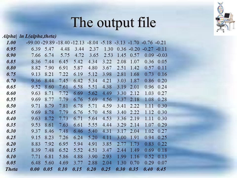 The output file Alpha| ln L(alpha,theta) 1.00 -99.00 -29.89 -18.40 -12.13 -8.04 -5.18 -3.13 -1.70 -0.76 -0.21 0.95 6.39 5.47 4.48 3.44 2.37 1.30 0.36 -0.20 -0.27 -0.11 0.90 7.66 6.74 5.75 4.72 3.65 2.53 1.45 0.57 0.09 -0.03 0.85 8.36 7.44 6.45 5.42 4.34 3.22 2.08 1.07 0.36 0.05 0.80 8.82 7.90 6.91 5.87 4.80 3.67 2.51 1.42 0.57 0.11 0.75 9.13 8.21 7.22 6.19 5.12 3.98 2.81 1.68 0.73 0.16 0.70 9.36 8.44 7.45 6.42 5.34 4.21 3.03 1.87 0.86 0.20 0.65 9.52 8.60 7.61 6.58 5.51 4.38 3.19 2.01 0.96 0.24 0.60 9.63 8.71 7.72 6.69 5.62 4.49 3.30 2.12 1.03 0.27 0.55 9.69 8.77 7.79 6.76 5.69 4.56 3.37 2.18 1.08 0.28 0.50 9.71 8.79 7.81 6.78 5.71 4.59 3.41 2.22 1.11 0.30 0.45 9.69 8.78 7.79 6.76 5.70 4.58 3.40 2.22 1.12 0.30 0.40 9.63 8.72 7.73 6.71 5.64 4.53 3.36 2.19 1.11 0.30 0.35 9.53 8.61 7.63 6.61 5.55 4.44 3.29 2.14 1.07 0.29 0.30 9.37 8.46 7.48 6.46 5.40 4.31 3.17 2.04 1.02 0.27 0.25 9.15 8.23 7.26 6.24 5.20 4.11 3.00 1.91 0.94 0.25 0.20 8.83 7.92 6.95 5.94 4.91 3.85 2.77 1.73 0.83 0.22 0.15 8.39 7.48 6.52 5.52 4.51 3.47 2.44 1.49 0.69 0.18 0.10 7.71 6.81 5.86 4.88 3.90 2.93 1.99 1.16 0.52 0.13 0.05 6.48 5.60 4.69 3.77 2.88 2.04 1.30 0.70 0.29 0.07 Theta 0.00 0.05 0.10 0.15 0.20 0.25 0.30 0.35 0.40 0.45