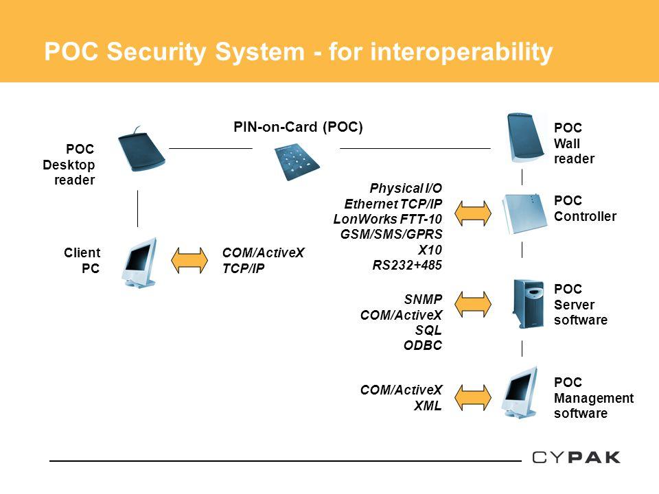 POC Security System - for interoperability POC Desktop reader POC Wall reader PIN-on-Card (POC) POC Controller POC Server software POC Management soft