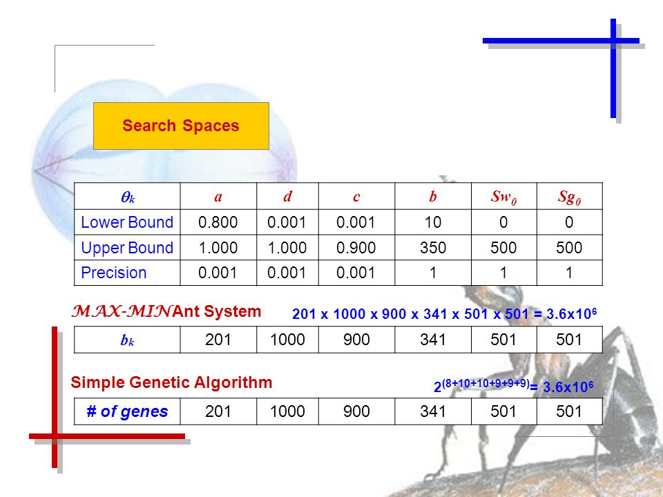 Search Spaces kk adcbSw 0 Sg 0 Lower Bound0.8000.001 1000 Upper Bound1.000 0.900350500 Precision0.001 111 bkbk 2011000900341501 MAX-MIN Ant System # of genes2011000900341501 Simple Genetic Algorithm 201 x 1000 x 900 x 341 x 501 x 501 = 3.6x10 6 2 (8+10+10+9+9+9) = 3.6x10 6
