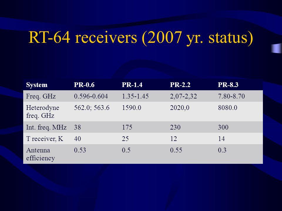 RT-64 receivers (2007 yr. status) SystemPR-0.6PR-1.4PR-2.2PR-8.3 Freq.