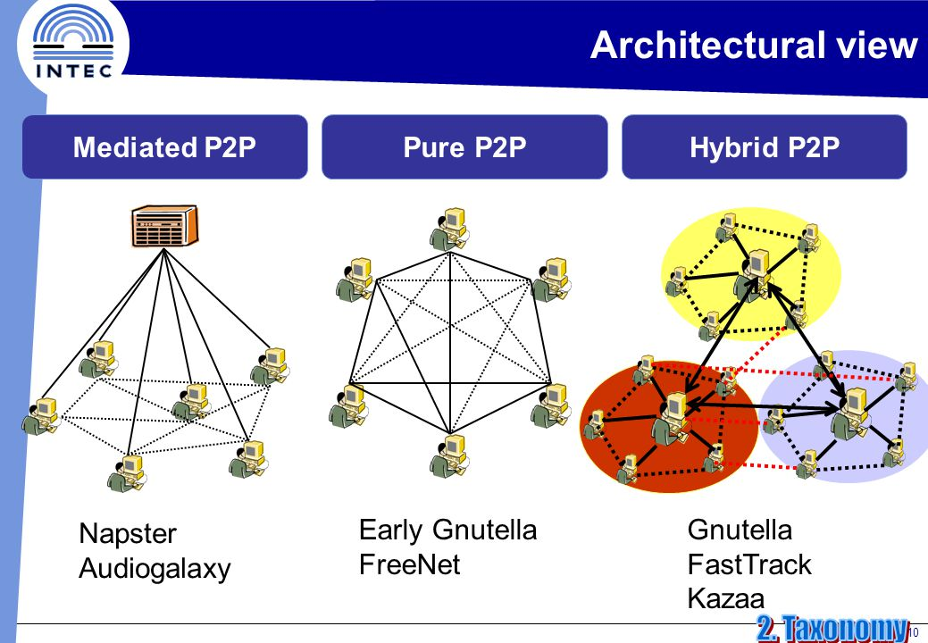 10 Architectural view Mediated P2PPure P2PHybrid P2P Napster Audiogalaxy Early Gnutella FreeNet Gnutella FastTrack Kazaa