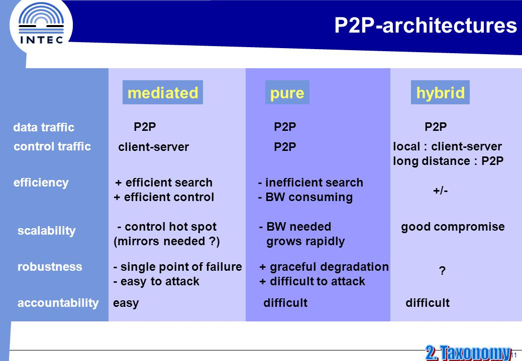 11 P2P-architectures mediatedpurehybrid data traffic P2P control traffic client-serverP2P local : client-server long distance : P2P efficiency+ efficient search + efficient control - inefficient search - BW consuming +/- scalability - control hot spot (mirrors needed ) - BW needed grows rapidly good compromise robustness- single point of failure - easy to attack + graceful degradation + difficult to attack .