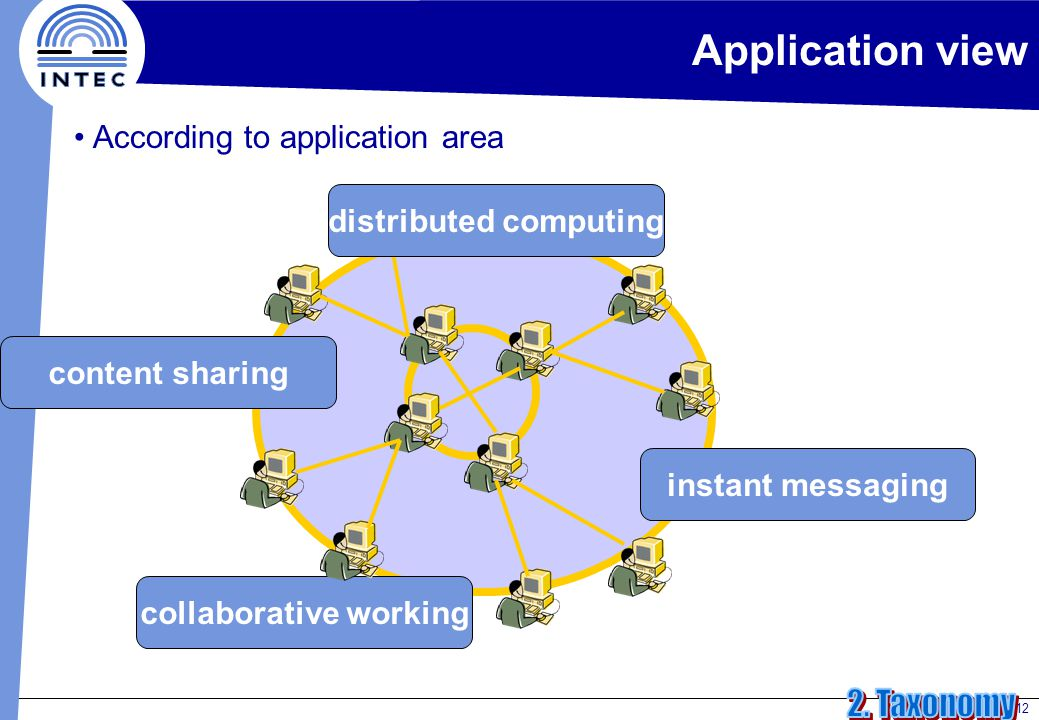 12 Application view According to application area content sharing instant messaging collaborative working distributed computing