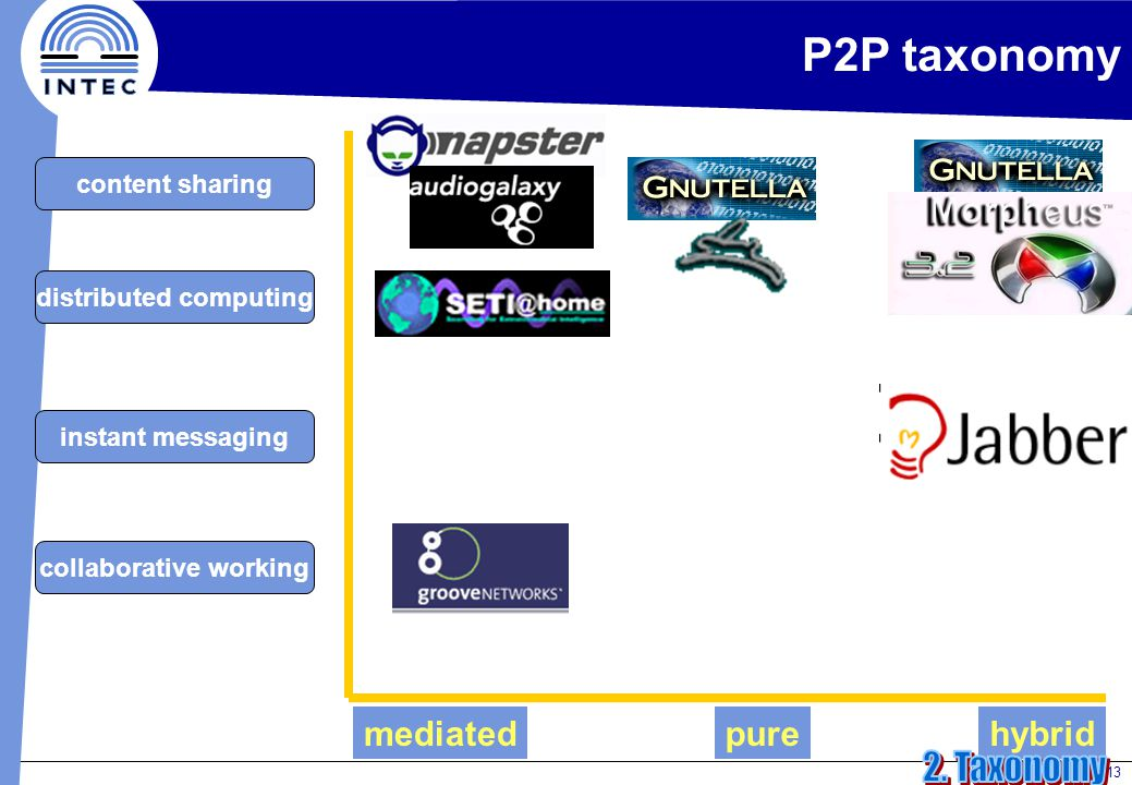 13 P2P taxonomy content sharing distributed computing instant messaging collaborative working mediatedpurehybrid
