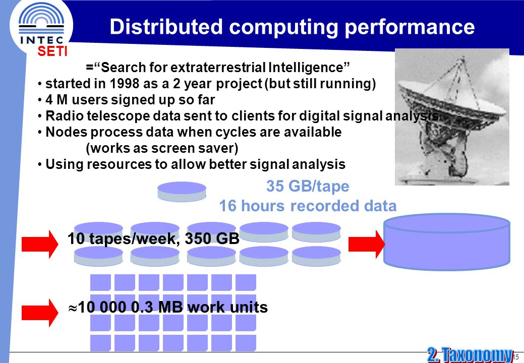 15 Distributed computing performance 10 tapes/week, 350 GB  10 000 0.3 MB work units 35 GB/tape 16 hours recorded data SETI = Search for extraterrestrial Intelligence started in 1998 as a 2 year project (but still running) 4 M users signed up so far Radio telescope data sent to clients for digital signal analysis Nodes process data when cycles are available (works as screen saver) Using resources to allow better signal analysis