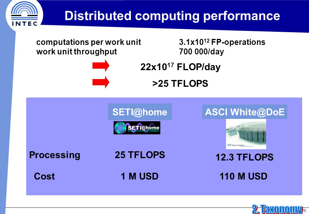 16 Distributed computing performance computations per work unit3.1x10 12 FP-operations work unit throughput700 000/day 22x10 17 FLOP/day >25 TFLOPS ASCI White@DoE SETI@home Processing25 TFLOPS 12.3 TFLOPS Cost1 M USD110 M USD