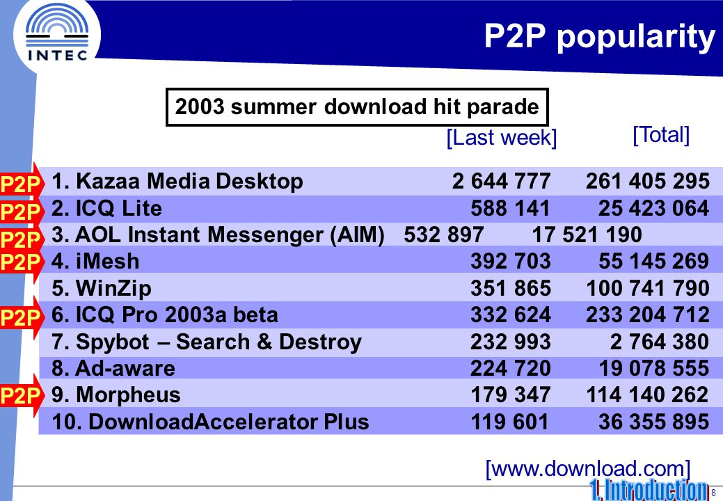 8 [www.download.com] P2P popularity 2003 summer download hit parade 1.