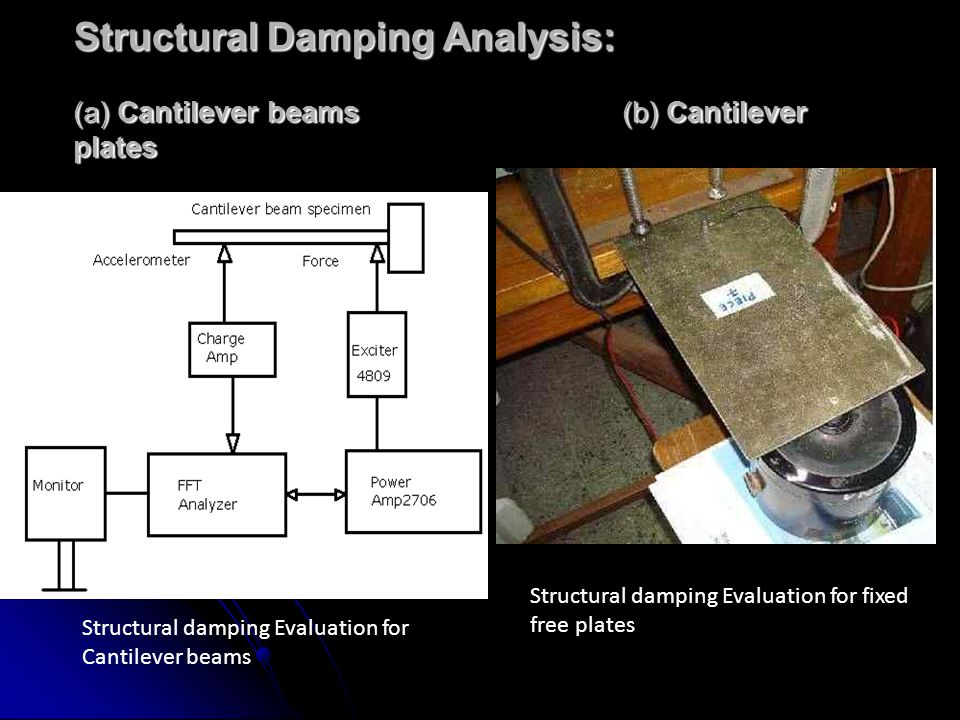 Structural Damping Analysis: (a) Cantilever beams (b) Cantilever plates Structural damping Evaluation for Cantilever beams Structural damping Evaluati