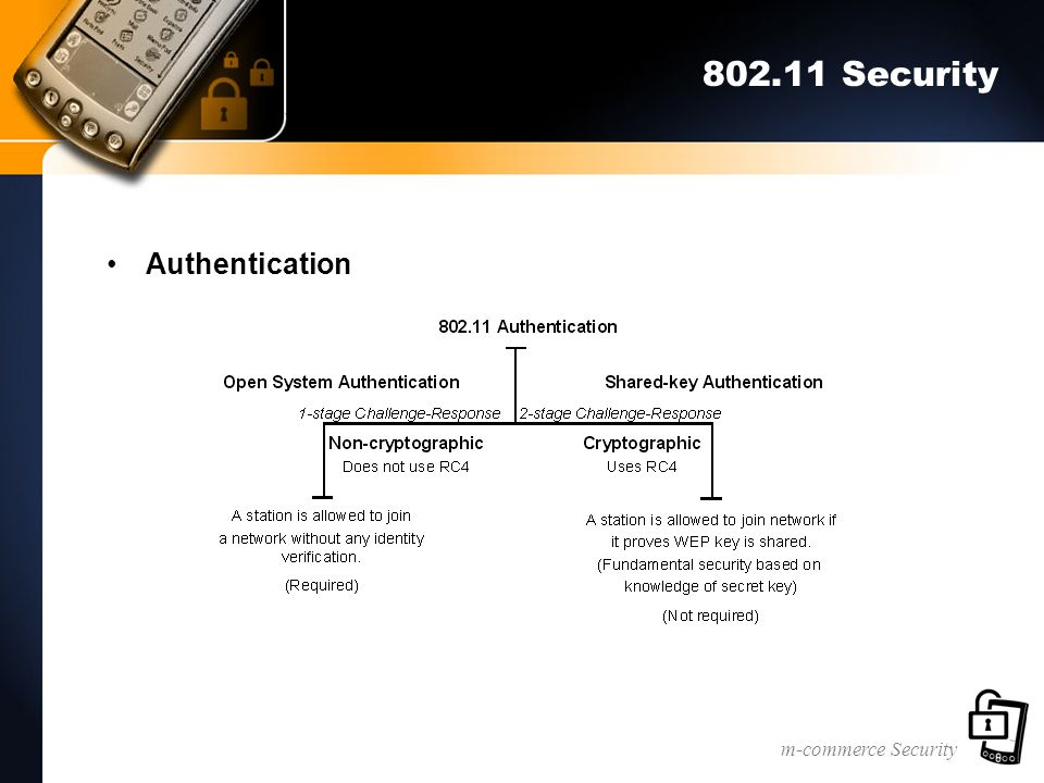 m-commerce Security 802.11 Security Authentication