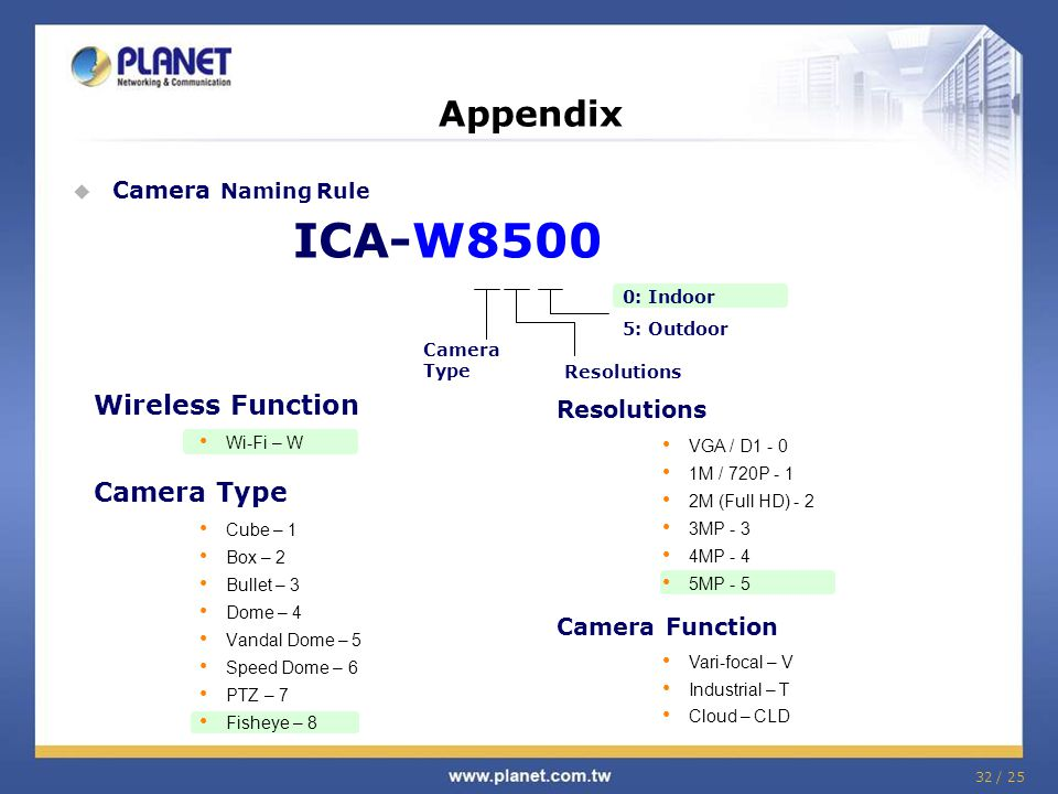32 / 25 Appendix ICA-W8500 Camera Type Resolutions 0: Indoor 5: Outdoor  Camera Naming Rule Wireless Function Wi-Fi – W Camera Type Cube – 1 Box – 2 Bullet – 3 Dome – 4 Vandal Dome – 5 Speed Dome – 6 PTZ – 7 Fisheye – 8 Resolutions VGA / D1 - 0 1M / 720P - 1 2M (Full HD) - 2 3MP - 3 4MP - 4 5MP - 5 Camera Function Vari-focal – V Industrial – T Cloud – CLD
