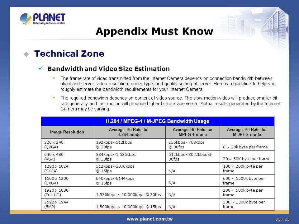 33 / 25 Appendix Must Know  Technical Zone Bandwidth and Video Size Estimation The frame rate of video transmitted from the Internet Camera depends on connection bandwidth between client and server, video resolution, codec type, and quality setting of server.