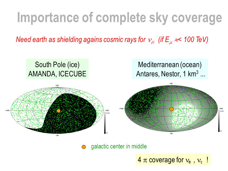 Importance of complete sky coverage South Pole (ice) AMANDA, ICECUBE galactic center in middle Mediterranean (ocean) Antares, Nestor, 1 km 3... 4  co