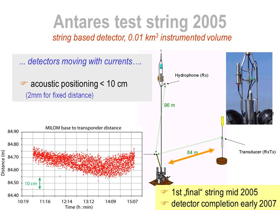 Antares test string 2005... detectors moving with currents….  acoustic positioning < 10 cm (2mm for fixed distance) string based detector, 0.01 km 3