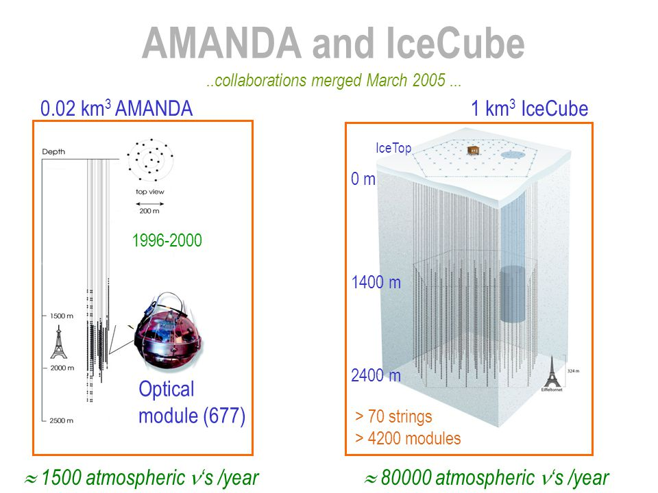 AMANDA and IceCube Optical module (677)  1500 atmospheric 's /year 1996-2000..collaborations merged March 2005...  80000 atmospheric 's /year IceTop
