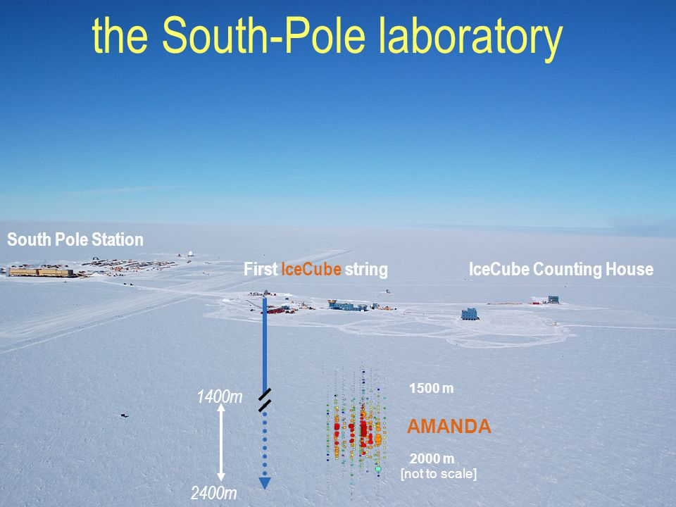 South Pole Station IceCube Counting HouseFirst IceCube string 1400m 2400m 1500 m 2000 m AMANDA [not to scale] the South-Pole laboratory