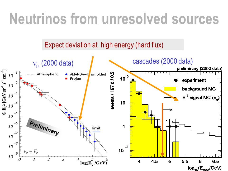 Neutrinos from unresolved sources Preliminary  (2000 data) cascades (2000 data) Expect deviation at high energy (hard flux)