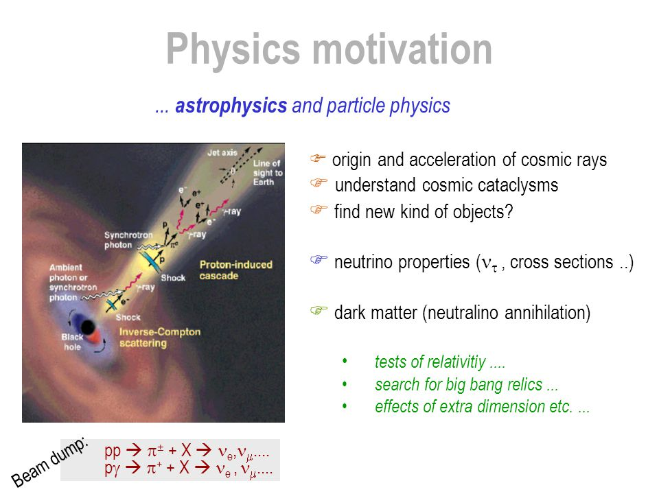 Physics motivation  origin and acceleration of cosmic rays  understand cosmic cataclysms  find new kind of objects?  neutrino properties ( , cros