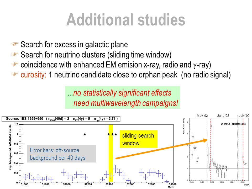 Additional studies  Search for excess in galactic plane  Search for neutrino clusters (sliding time window)  coincidence with enhanced EM emision x