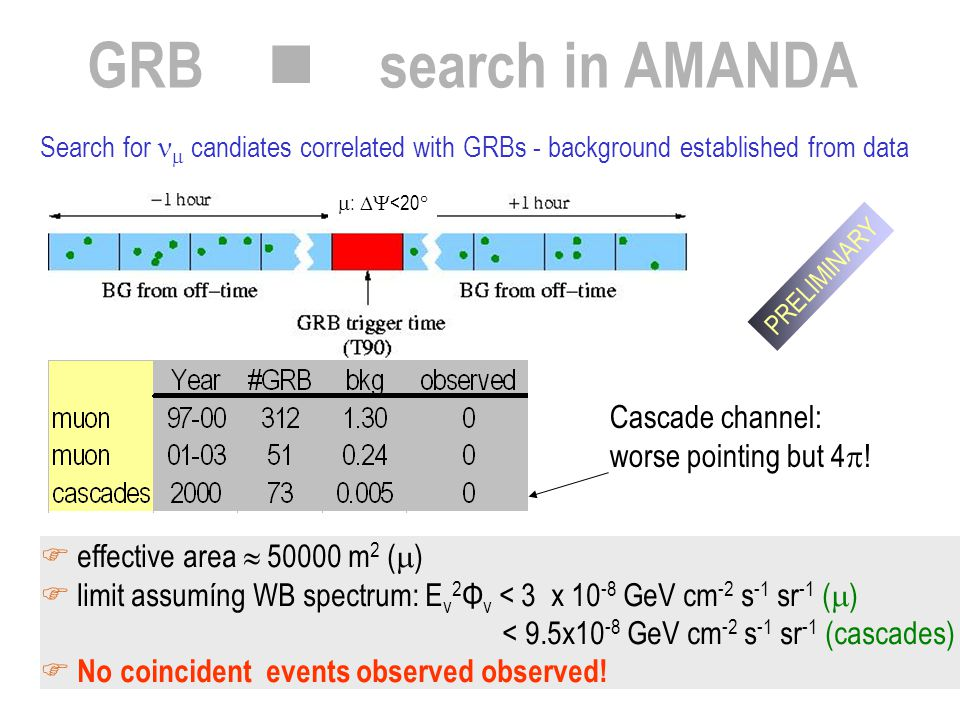 GRB n search in AMANDA Search for  candiates correlated with GRBs - background established from data  effective area  50000 m 2 (  )  limit assum