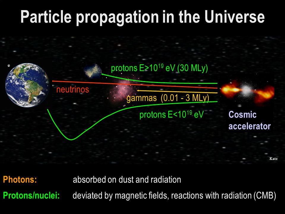 Additional studies  Search for excess in galactic plane  Search for neutrino clusters (sliding time window)  coincidence with enhanced EM emision x-ray, radio and  -ray)  curosity: 1 neutrino candidate close to orphan peak (no radio signal)...no statistically significant effects need multiwavelength campaigns.