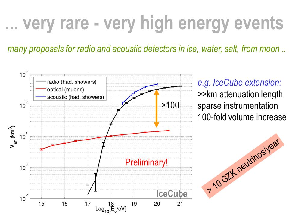 Preliminary!... very rare - very high energy events many proposals for radio and acoustic detectors in ice, water, salt, from moon.. e.g. IceCube exte