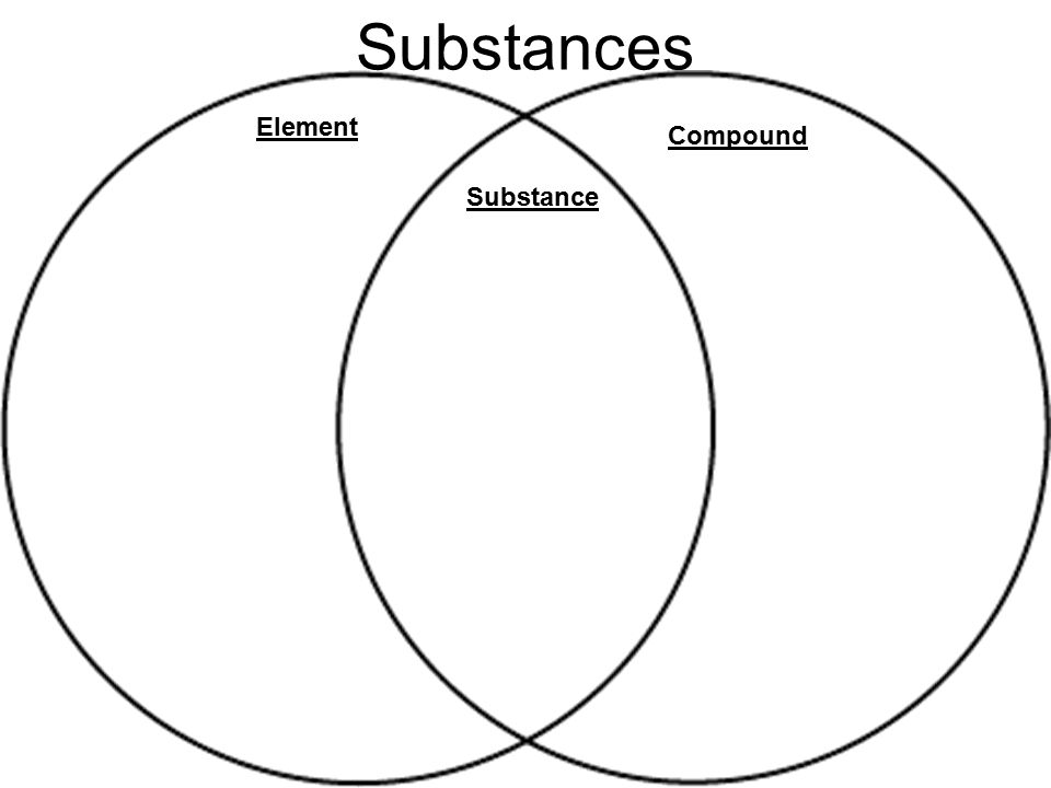 Substances Element Compound Substance