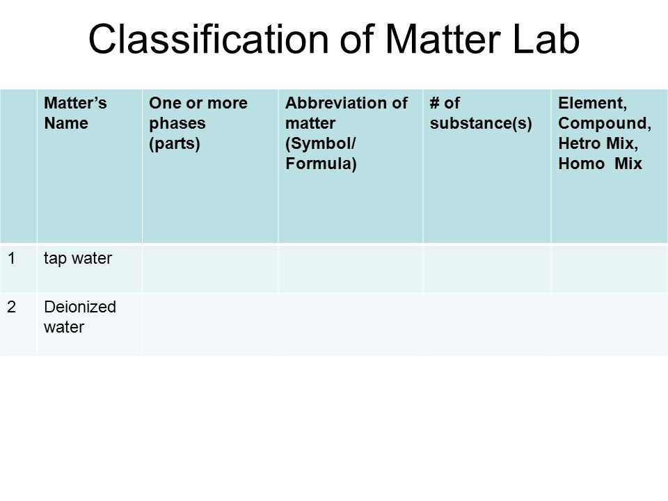 Classification of Matter Lab Matter's Name One or more phases (parts) Abbreviation of matter (Symbol/ Formula) # of substance(s) Element, Compound, Hetro Mix, Homo Mix 1tap water 2Deionized water