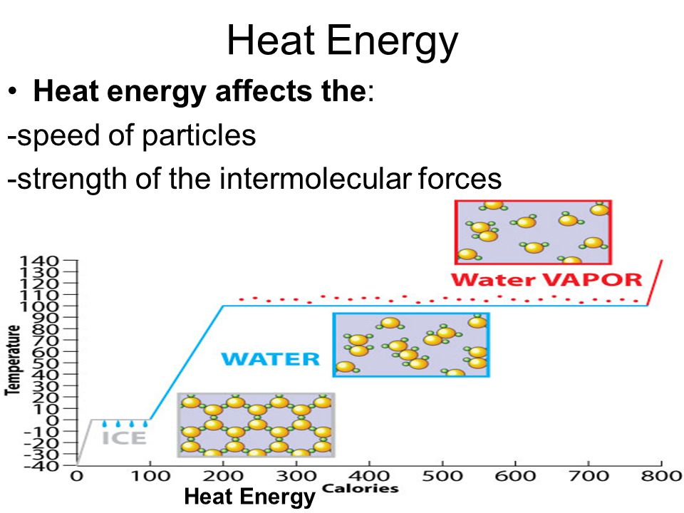 Heat energy affects the: -speed of particles -strength of the intermolecular forces Heat Energy