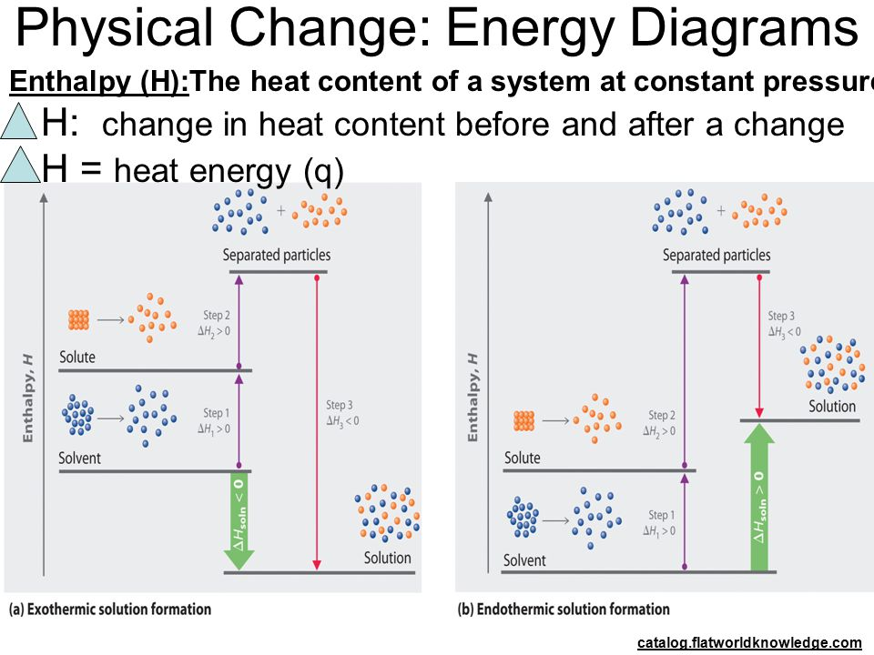 Physical Change: Energy Diagrams catalog.flatworldknowledge.com Enthalpy (H):The heat content of a system at constant pressure. H: change in heat cont