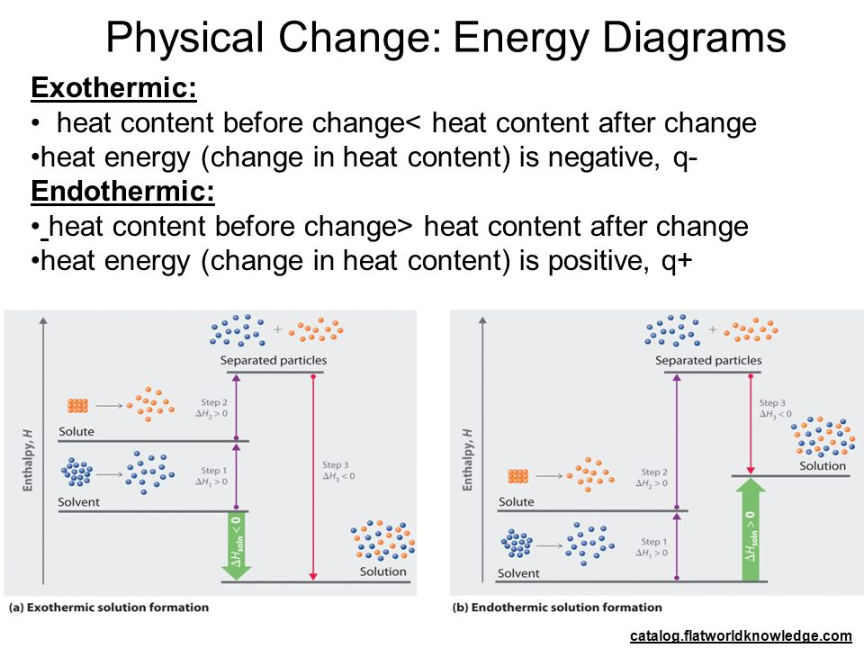 Physical Change: Energy Diagrams catalog.flatworldknowledge.com Exothermic: heat content before change< heat content after change heat energy (change in heat content) is negative, q- Endothermic: heat content before change> heat content after change heat energy (change in heat content) is positive, q+