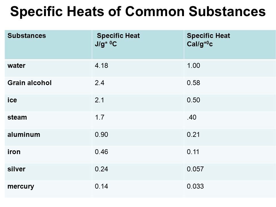Specific Heats of Common Substances Substances Specific Heat J/g* 0 C Specific Heat Cal/g* 0 c water4.181.00 Grain alcohol2.40.58 ice2.10.50 steam1.7.40 aluminum0.900.21 iron0.460.11 silver0.240.057 mercury0.140.033