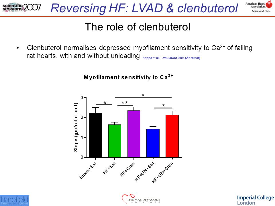 Reversing HF: LVAD & clenbuterol The role of clenbuterol Clenbuterol normalises depressed myofilament sensitivity to Ca 2+ of failing rat hearts, with and without unloading Soppa et al, Circulation 2006 (Abstract)