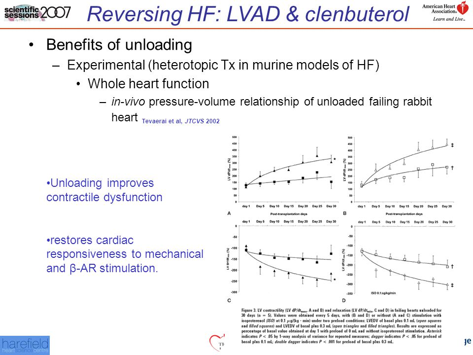 Reversing HF: LVAD & clenbuterol Benefits of unloading –Experimental (heterotopic Tx in murine models of HF) Whole heart function –in-vivo pressure-volume relationship of unloaded failing rabbit heart Tevaerai et al, JTCVS 2002 Unloading improves contractile dysfunction restores cardiac responsiveness to mechanical and β-AR stimulation.