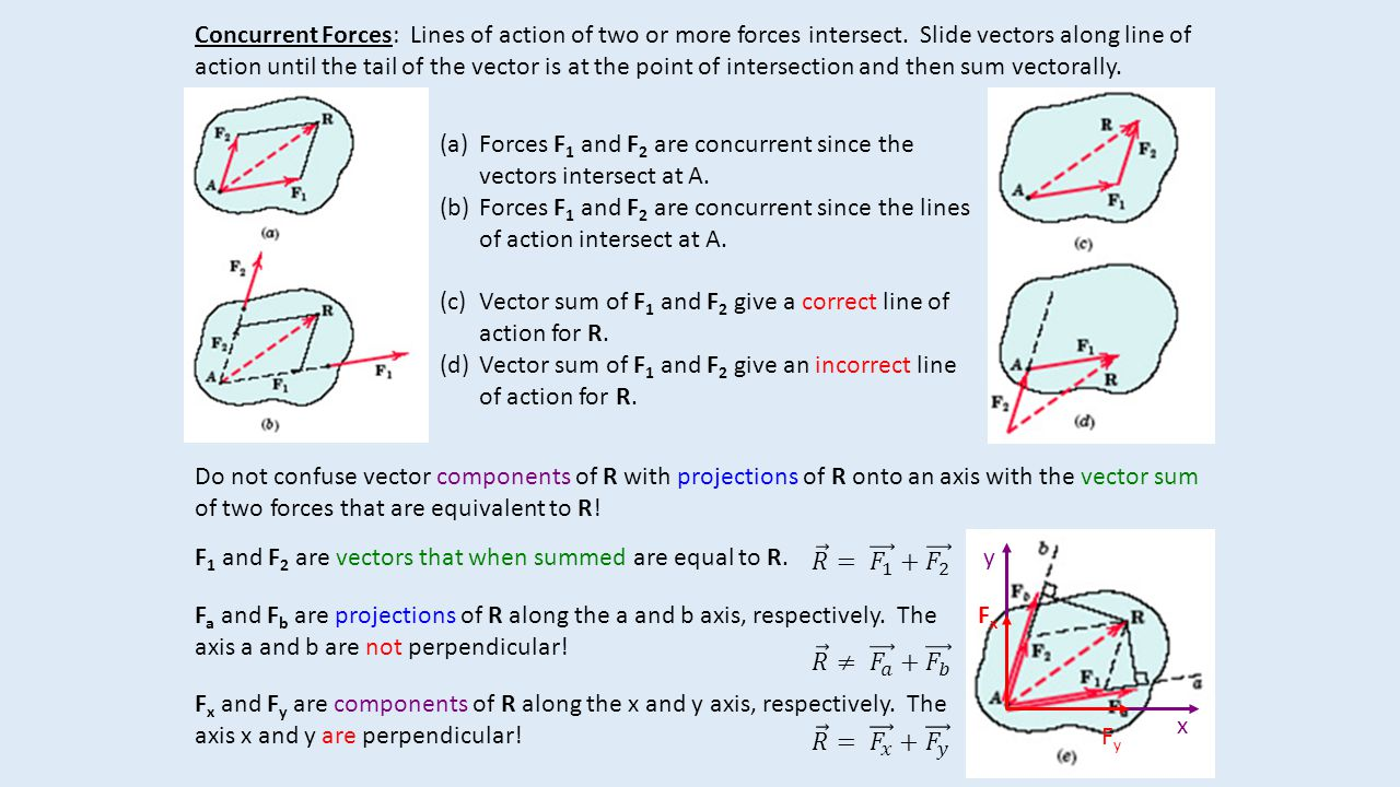 Concurrent Forces: Lines of action of two or more forces intersect.