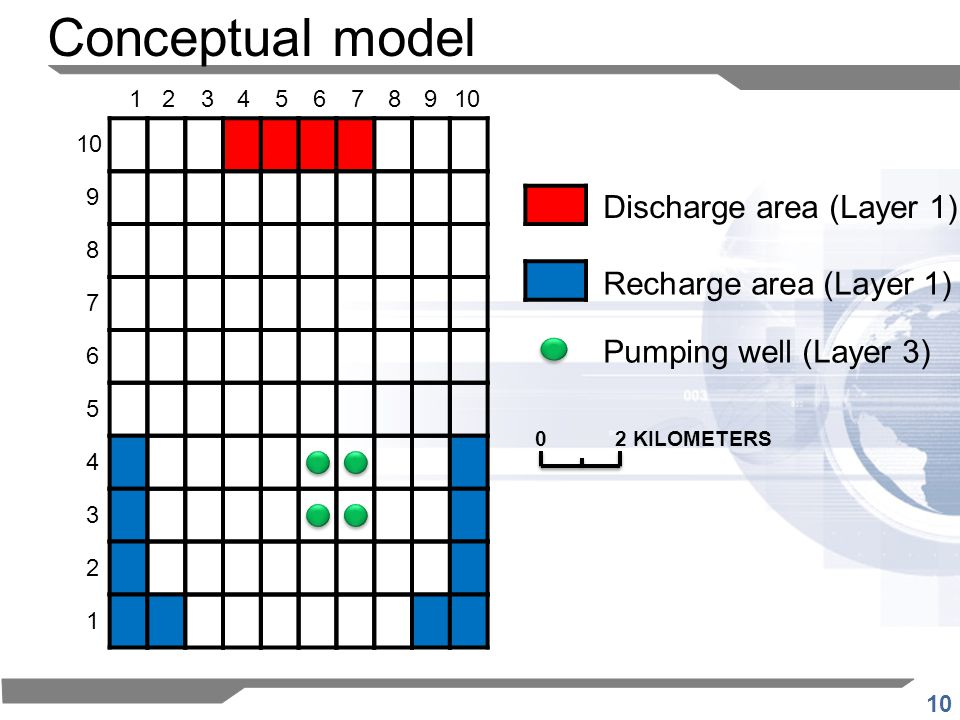 10 123456789 1 2 3 4 5 6 7 8 9 Discharge area (Layer 1) Recharge area (Layer 1) 02 KILOMETERS Pumping well (Layer 3) Conceptual model