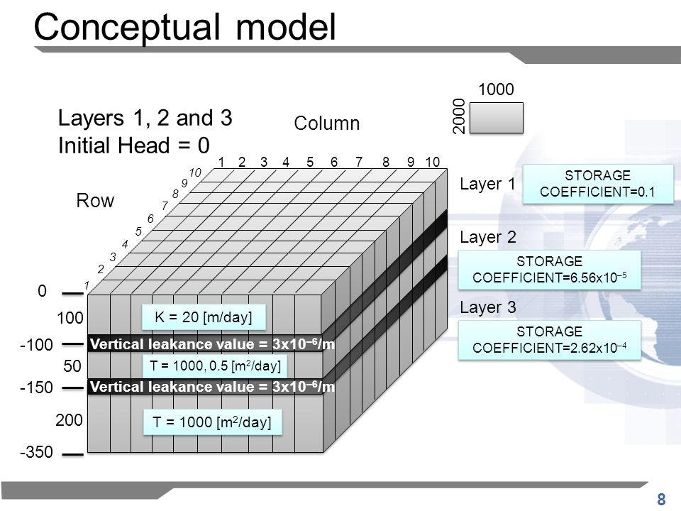 8 Layers 1, 2 and 3 Initial Head = 0 1000 2000 STORAGE COEFFICIENT=0.1 STORAGE COEFFICIENT=6.56x10 –5 STORAGE COEFFICIENT=2.62x10 –4 Column Row 12345678910 9 8 7 6 5 4 3 2 1 0 -100 -150 -350 K = 20 [m/day] Vertical leakance value = 3x10 –6 /m T = 1000, 0.5 [m 2 /day] Vertical leakance value = 3x10 –6 /m T = 1000 [m 2 /day] 100 50 200 Layer 1 Layer 2 Layer 3 Conceptual model